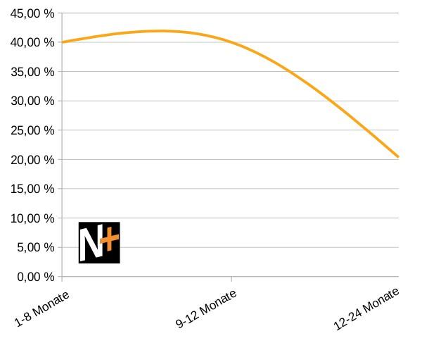 Wie lange dauert ein Unternehmensverkauf? (Grafik)